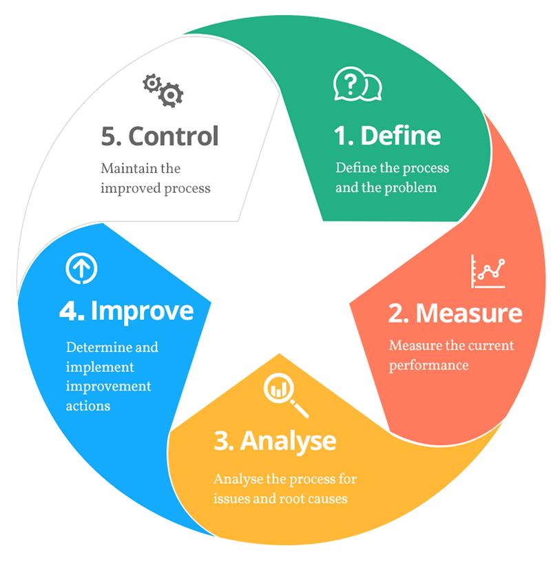 Prozess Und Qualittsoptimierung Mit Six Sigma Was Steckt